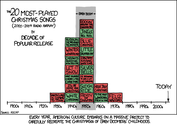 Most popular christmas songs on the radio